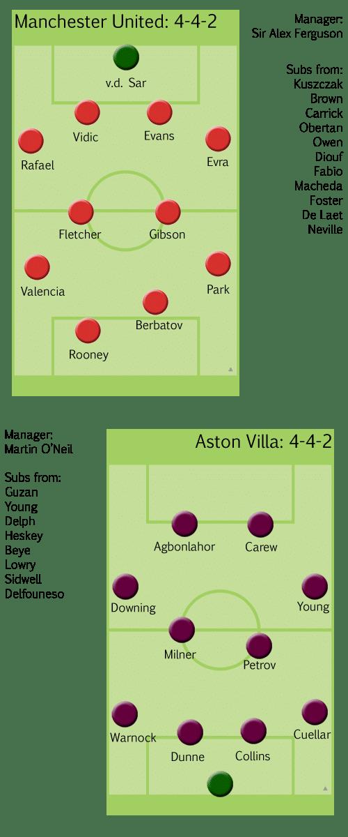 Aston Villa versus Manchester United