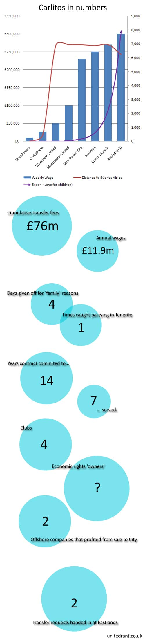 Carlos Tevez in numbers