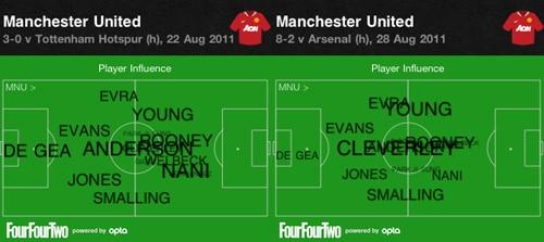 United average positions