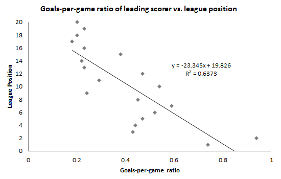 Figure-2 Goals-per-game ratio of leading scorer vs. league position