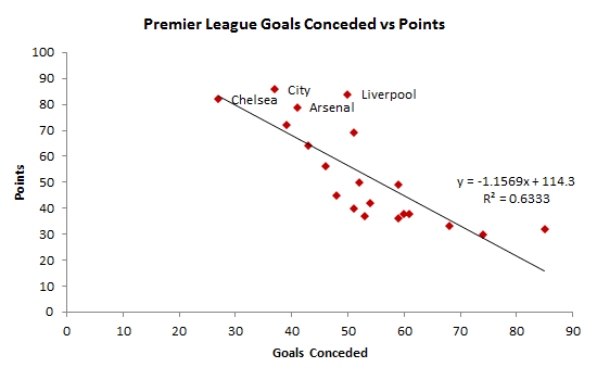 Figure-1-Goals-conceded-vs-points