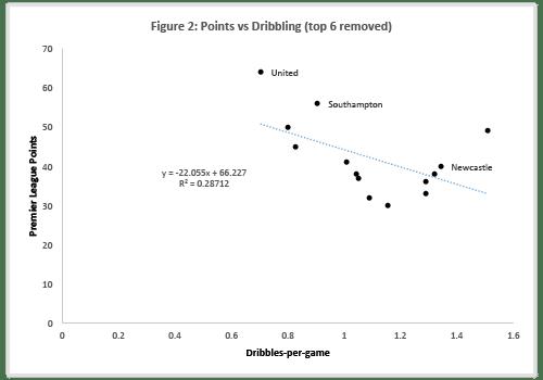 Figure-2: Dribbles vs Points