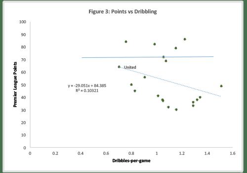 Figure-3:  Dribbles vs Points