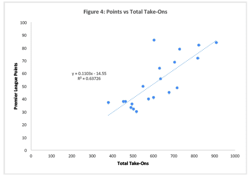 Figure-4:  Take Ons vs Points