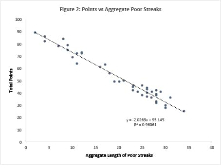 Figure-2-Points-vs-Aggregate-Poor-Streaks