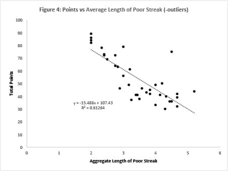Figure-4-Points-vs-Ave-Length-of-Streak-Outliers