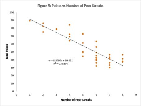 Figure-5-Points-vs-Number-of-streaks