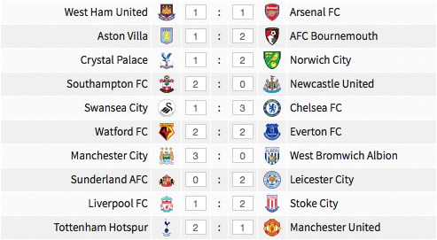 Premier League results, 10 April 2017