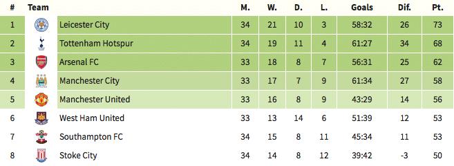 Premier League Table, 18 April 2017