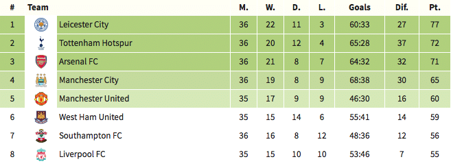 Premier League table, 2 May 2016