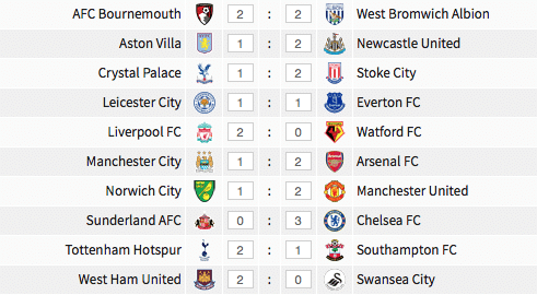 Premier League results, 7 May 2016