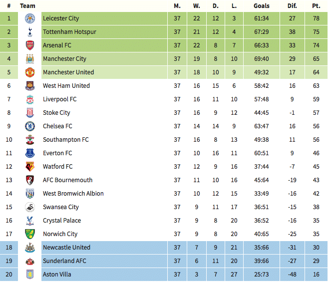 Premier League table 3pm, 15 May 2016