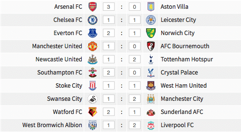 Premier League results, 15 May 2016