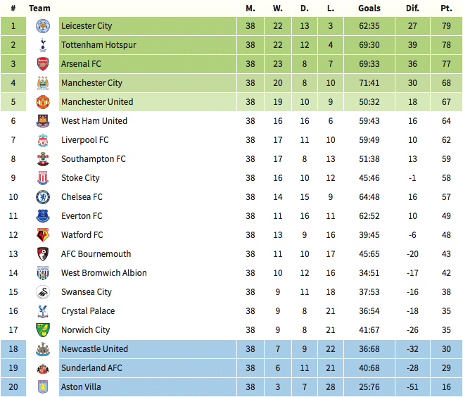 Premier League table, 15 May 2016