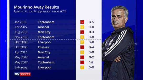 Jose Mourinho record against top 6